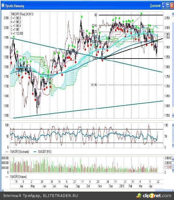 Вчерашний рост российского рынка (ММВБ вырос на 2,77%, а РТС на 3,11%) удивил многих и был похож на вынос «коротких» позиций