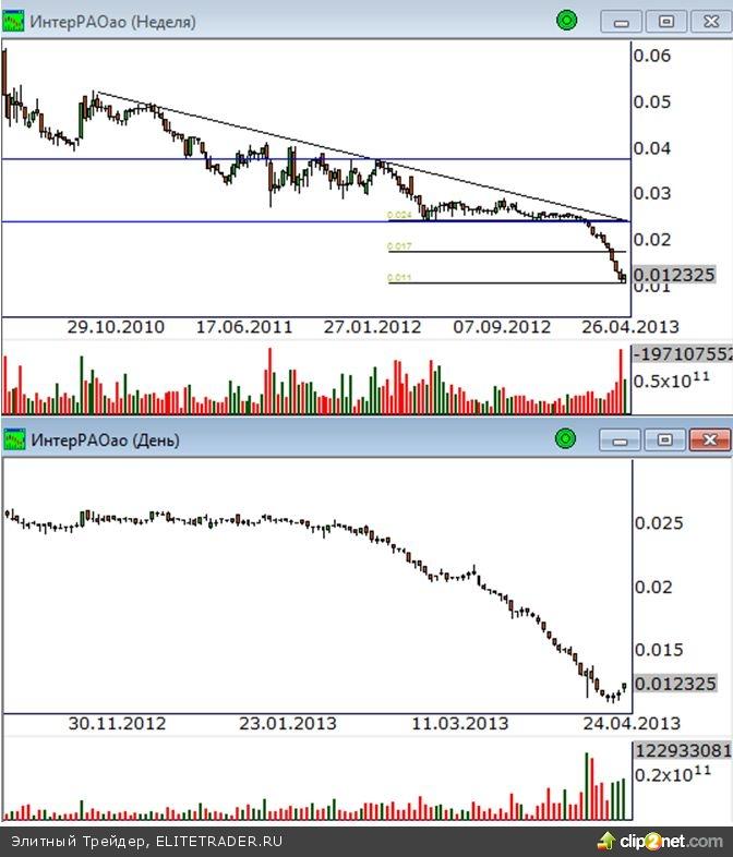 Покупатели вывели рынок из консолидации