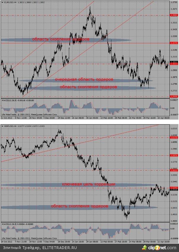 """Похоже, что в преддверие ключевых событий следующей недели, """"медведи"""" в основных валютах предпочли на несколько дней взять тайм-аут"""