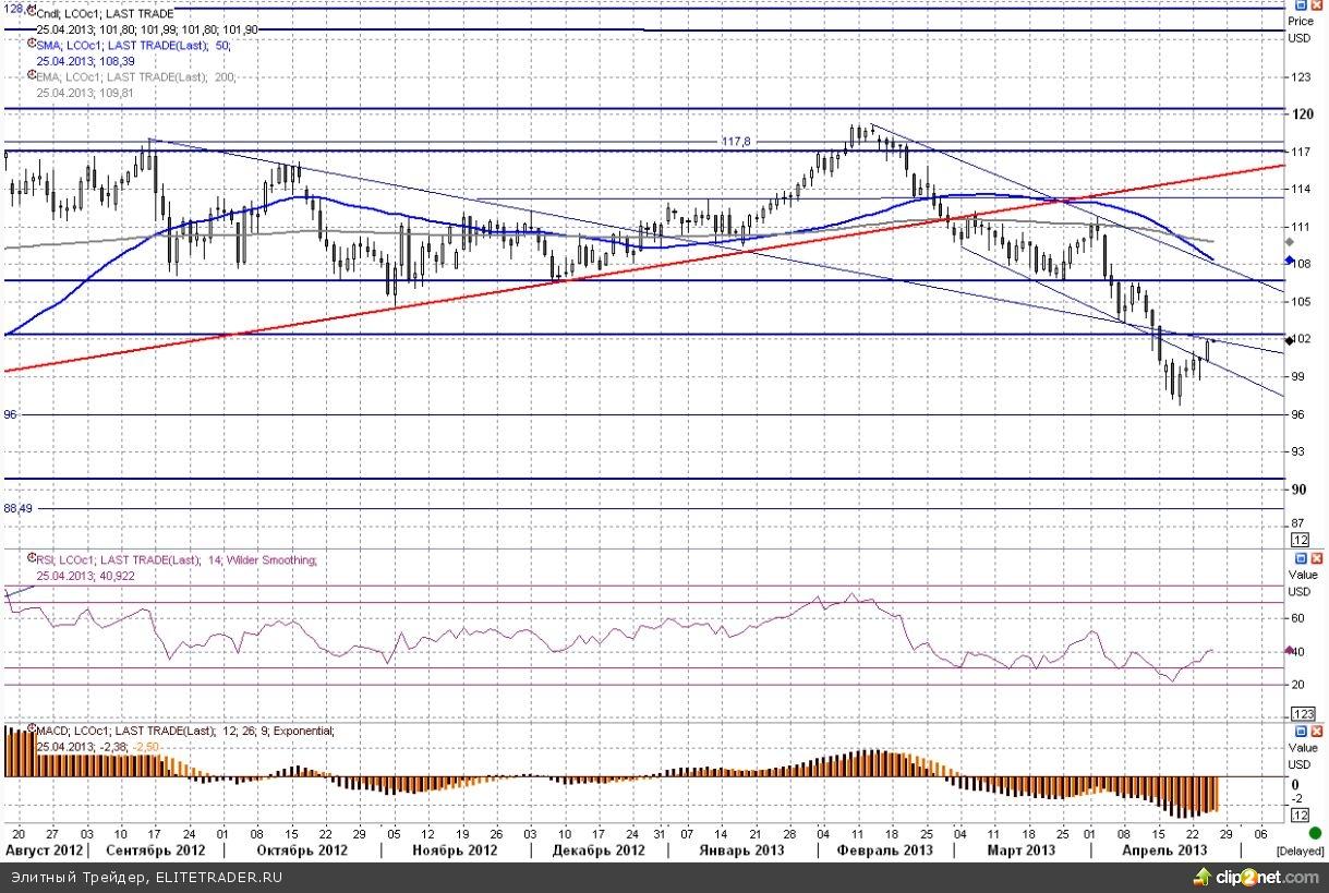 Цены на черное золото продолжают восстанавливаться