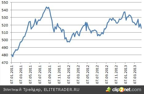Рублю не дает покоя внешняя торговля