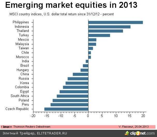 Азиатские рынки не поддержали западный рост