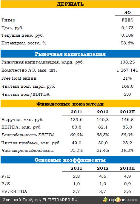 ФСК ЕЭС: итоги 2012