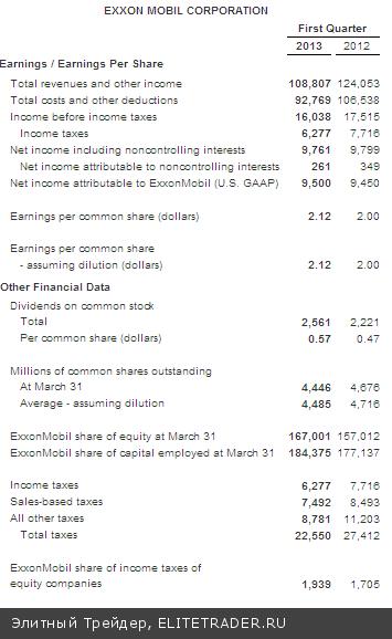 Пять дней роста S&P500 в преддверии публикации данных по ВВП
