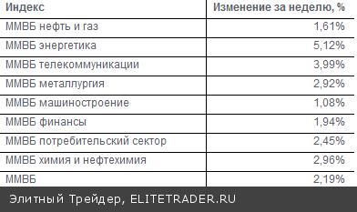 После достаточно продолжительно периода снижения, текущую неделю российский фондовый рынок закрывает в уверенном «плюсе»