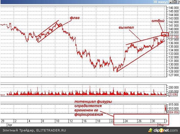 Пиршество «быков» продолжается на российском рынке (или только начинается)