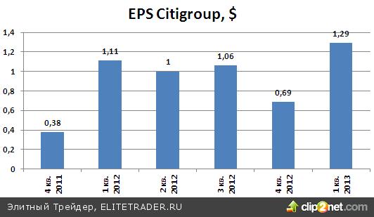 Инвестиционно-банковский департамент холдинга Citigroup толкает акции наверх