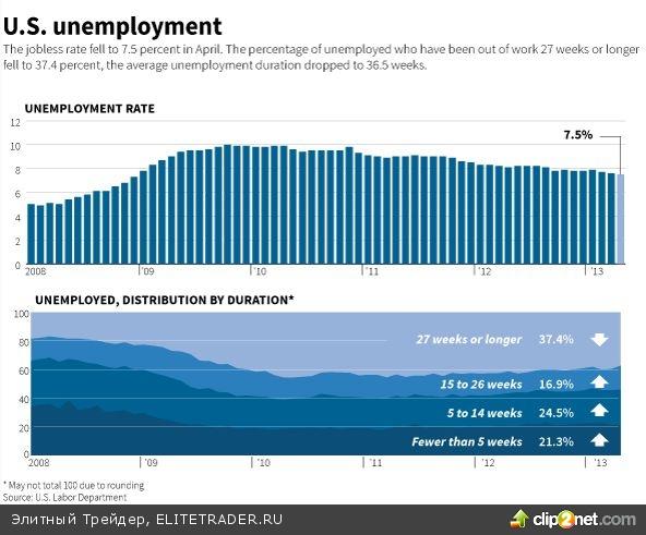 Снижение уровня безработицы до 7,5% прошло по-честному