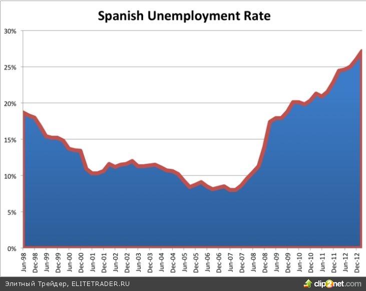 Привязка QE3 к безработице - неправильная модель