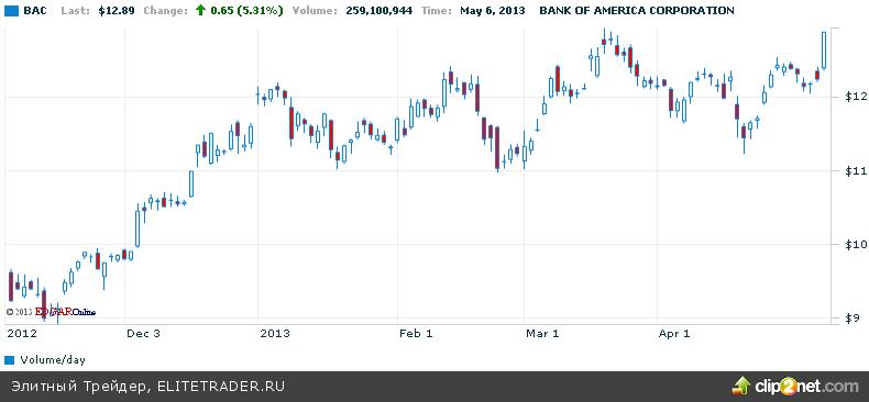 5%-ый рост акции BofA не удержал от падения Dow Jones