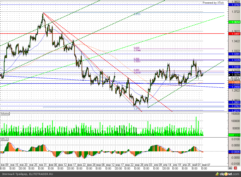 Европейская валюта пробила краткосрочный тренд