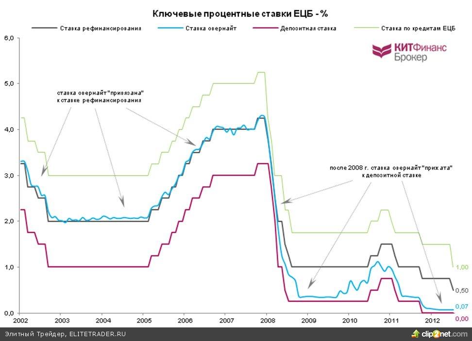 Процентная ставка ецб как открыть депозит на форексе