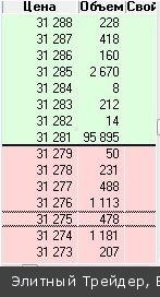 «Медведи» говорят, что на рынке отскок последние недели, а тренд — вниз. «Быки» считают снижение с февраля по апрель — коррекцией, а сейчас начался настоящий тренд