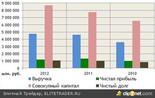 """Финансовые показатели ОАО """"Газпром"""" и их динамика говорят о том, что акции """"национального достояния"""" недооценены рынком"""