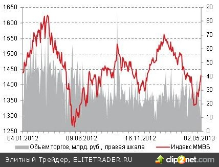 Во вторник российский рынок акций продолжил рост вслед за европейскими фондовыми индексами