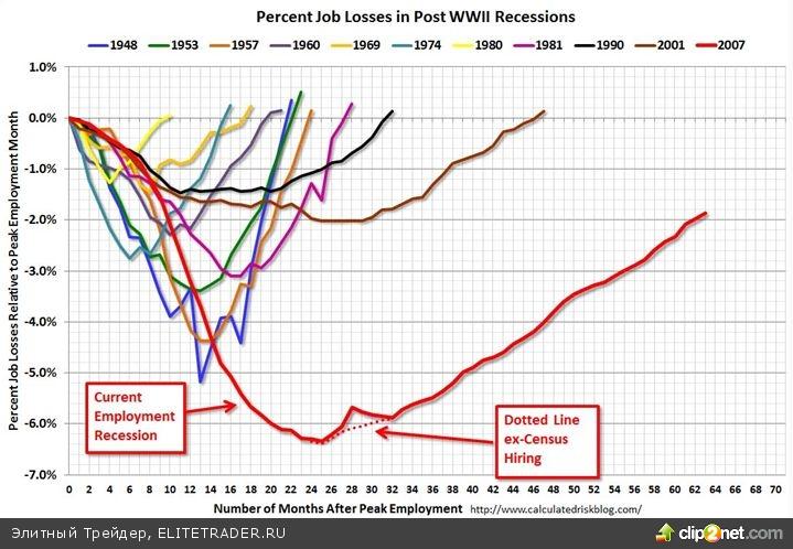 Насколько Баффет эффективнее рынка?