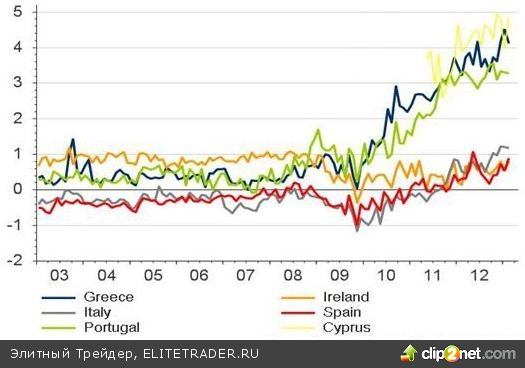Евро в игноре — доллар в фаворе