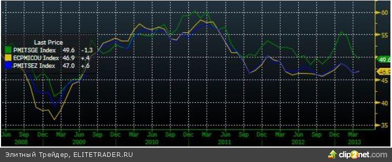 Индексы на максимальных значениях за последний месяц