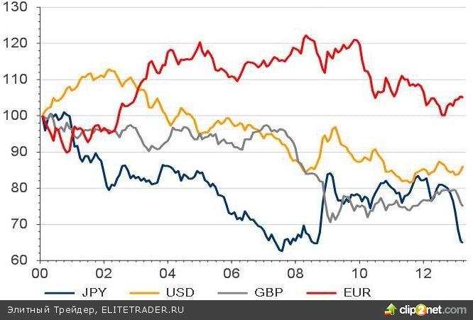 Фунт: «белая ворона» валютного рынка