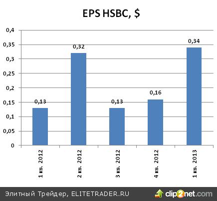 Первый квартал для банковского холдинга HSBC(HBC) оказался очень удачным