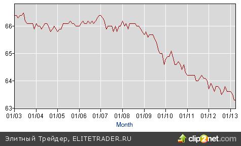 Регуляторы ФРС просчитывают варианты выхода из QE3