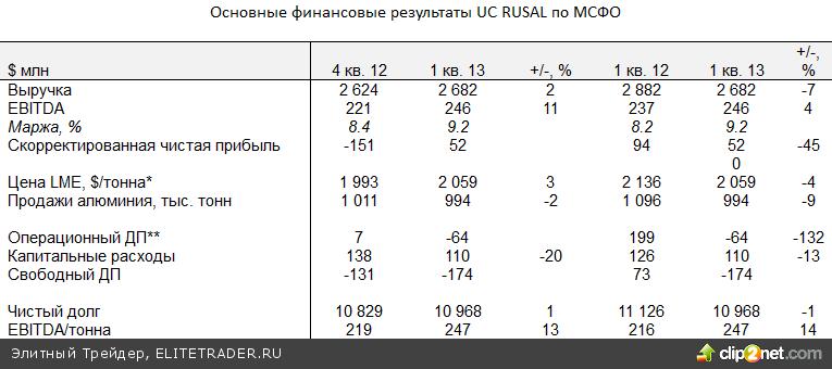 На российском рынке продолжается коррекция