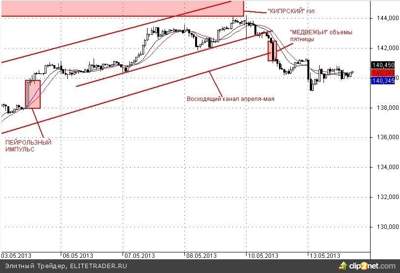 """В предверии завтрашней экспирации опционов на российском рынке более вероятна """"пила"""". Внешний фон на утро вторника умеренно позитивный"""
