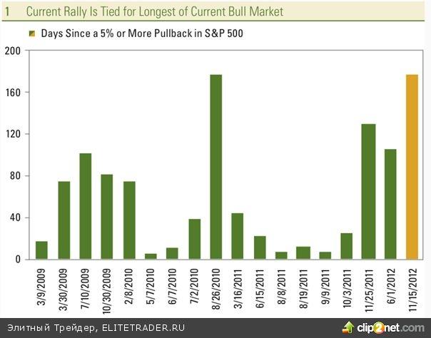 «Правило 20» обещает дальнейший рост рынку США