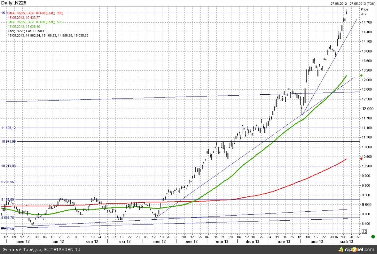 Nikkei пробил уровень 15000