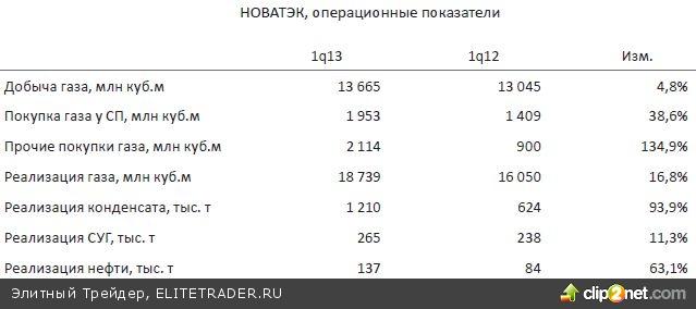 Фактором риска для российского рынка остается вероятность начала нисходящей коррекции в США, поводом для которой могут стать рассуждения о сроках сворачивания QE3