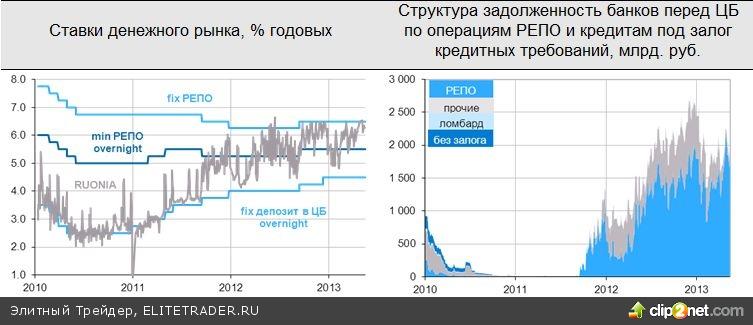 Дешевеющая нефть продолжает тянуть вниз российский рынок