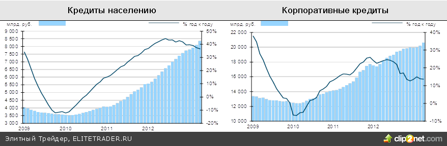 Позитив на мировых рынках в пятницу, Россия не исключение