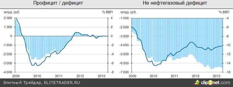 Российские индексы выросли вслед за ценами на нефть