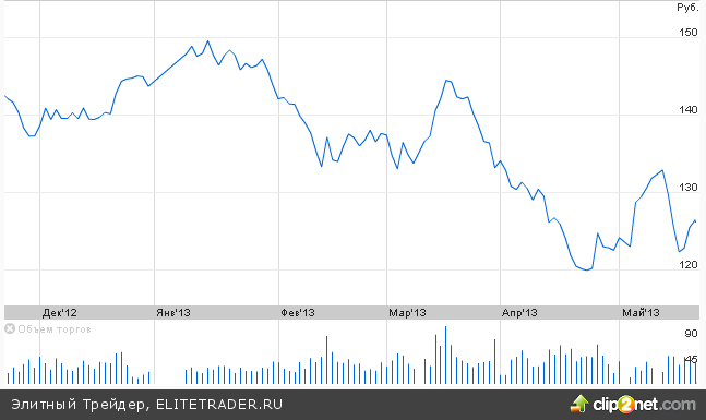 Газпром: слишком крут для неудачи?