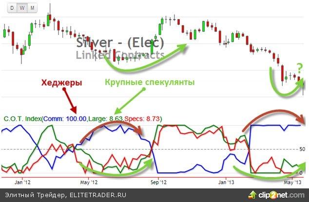 Цены на рынках серебра и золота, как правило, демонстрируют сходную динамику с тем отличием, что «золото бедняков» более волатильно