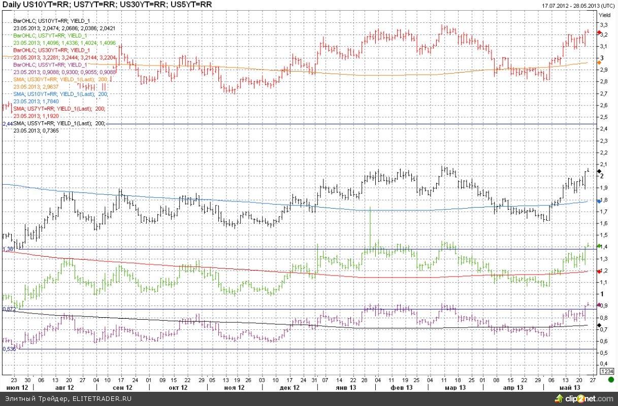 Бернанке манипулирует рынками внутри дня