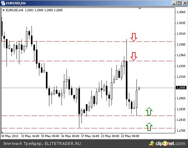 Евро нацелился на 1,28