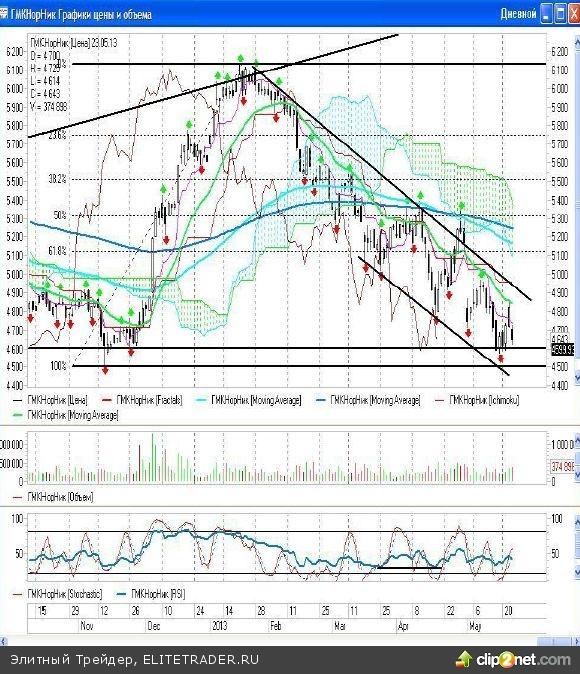 Четверг на отечественном фондовом рынке вполне можно назвать черным днем, ведь индексы ММВБ и РТС за эту сессию снизились на 3,56% и 4,18% соответственно