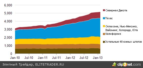 Нефть следует выверенным курсом на юг