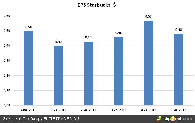 Удерживаем длинные позиции в Starbucks (SBUX)