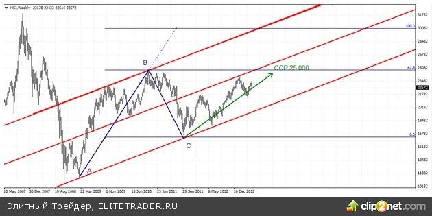 Фиксация прибыли на ожиданиях сворачивания QE3
