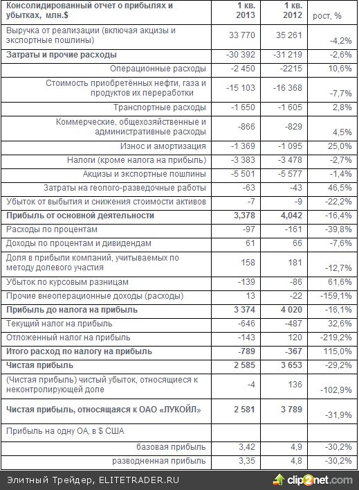 ЛУКОЙЛ показал снижение выручки и прибыли по итогам 1 квартала 2013 года