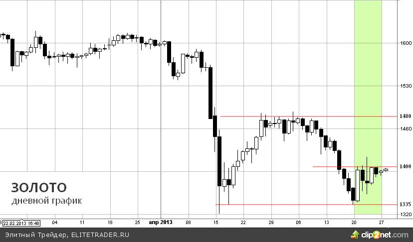 Покупки золота Центральными Банками поддерживают цену металла
