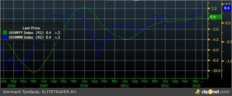 Боковое движение на минимальной торговой активности