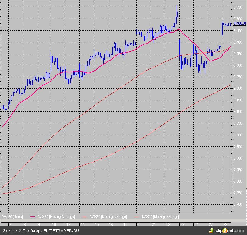 Рост индекса S&P/Case-Shiller стал максимальным за 7 лет