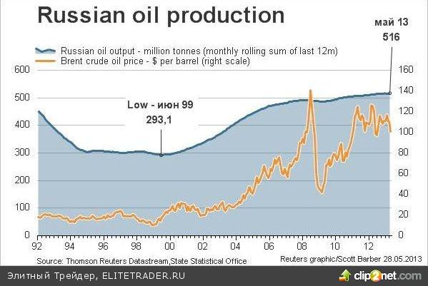 Российский рынок отказался расти в праздничный день США