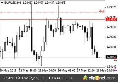 В среднесрочной перспективе пара EUR/USD будет слабеть