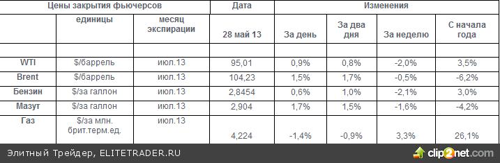 Головные боли Газпрома