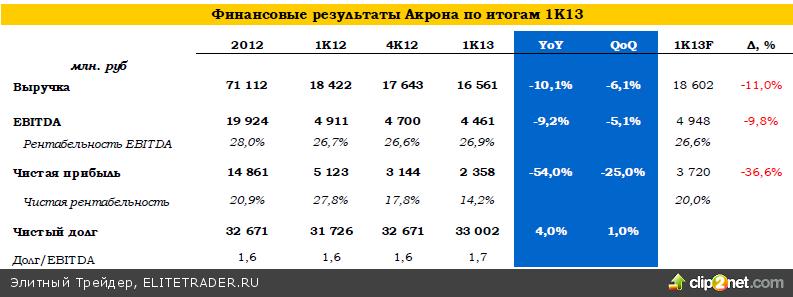 Акрон: результаты 1К13 по МСФО