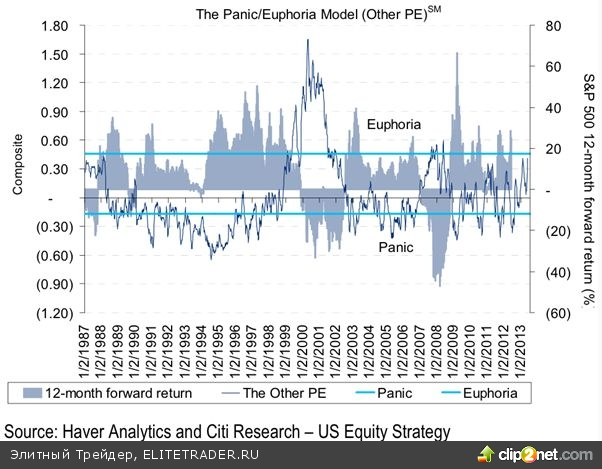 «Great Rotation» наступила – инвесторы перекладываются из бондов в акции